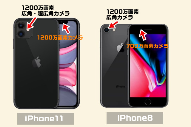iPhone11と8カメラの違い